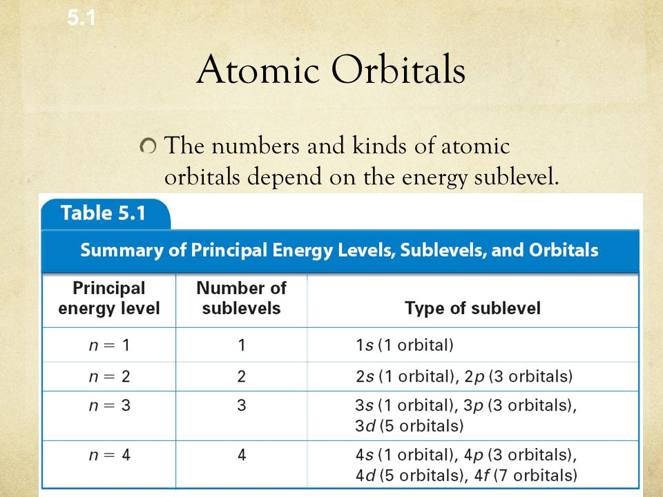 Atomic Orbitals The numbers and kinds of atomic orbitals depend on the energy sublevel. 5.1