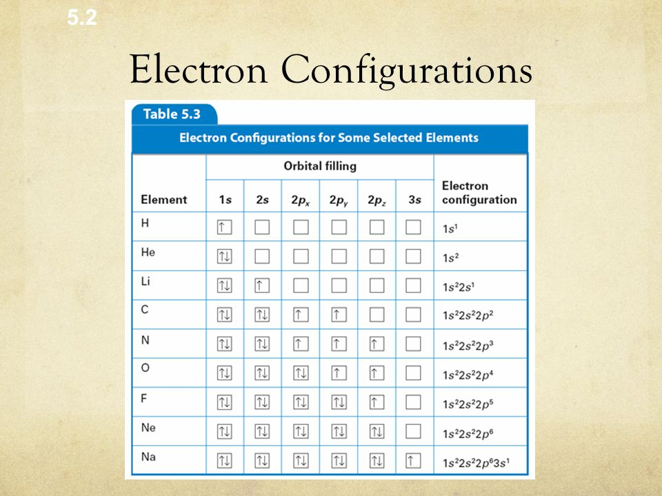 Electron Configurations Orbital Filling Diagram 5.2