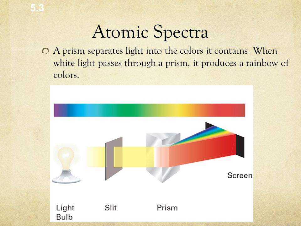 Atomic Spectra A prism separates light into the colors it contains.