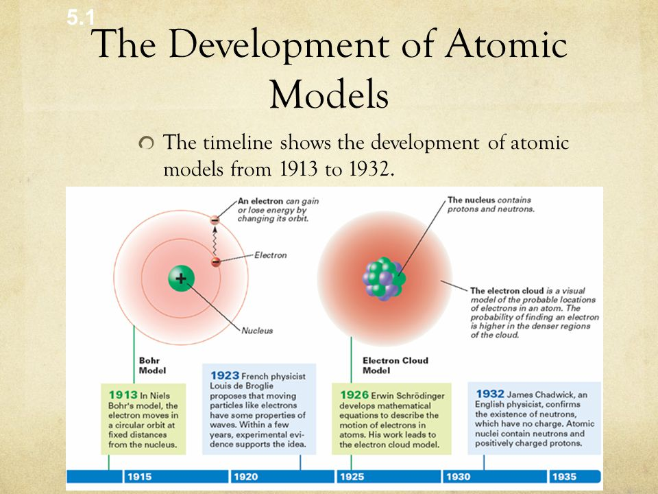 The Development of Atomic Models The timeline shows the development of atomic models from 1913 to 1932.
