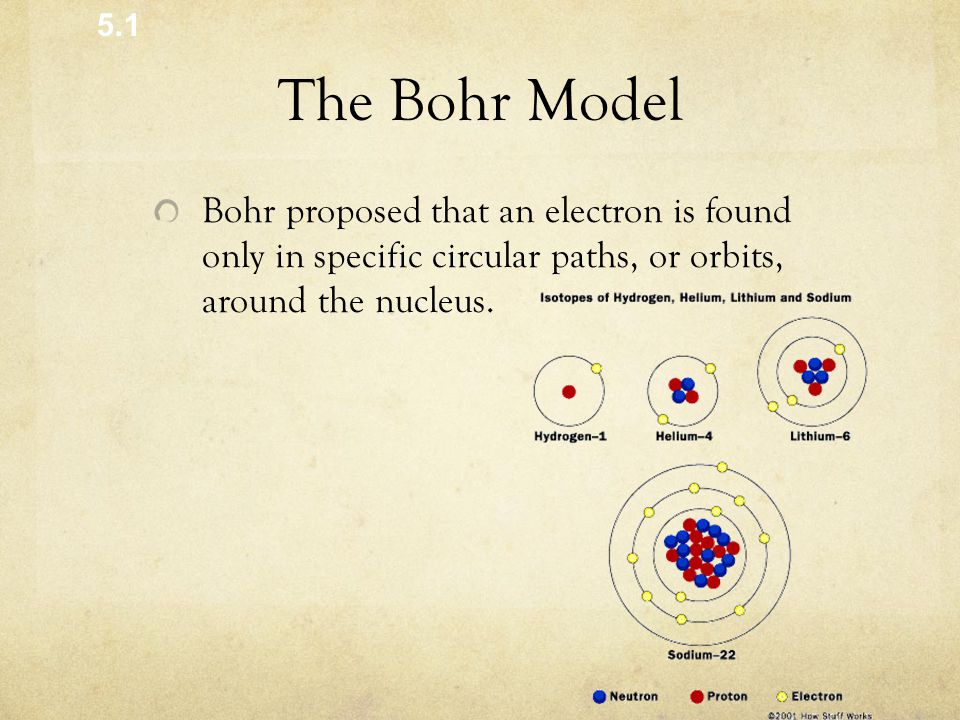 The Bohr Model Bohr proposed that an electron is found only in specific circular paths, or orbits, around the nucleus.