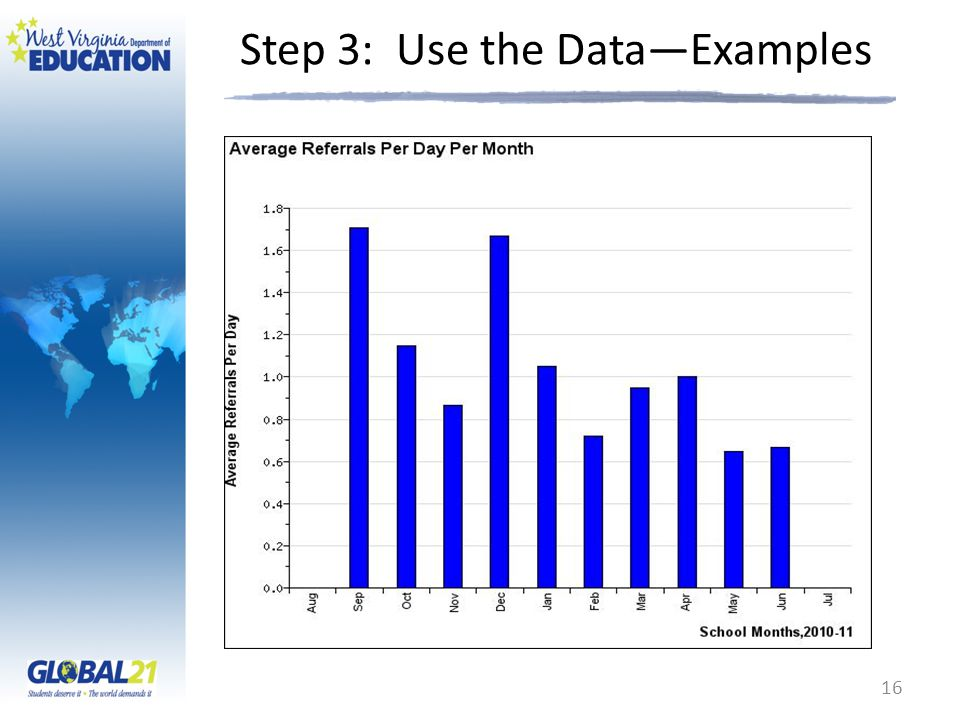Step 3: Use the Data—Examples 16