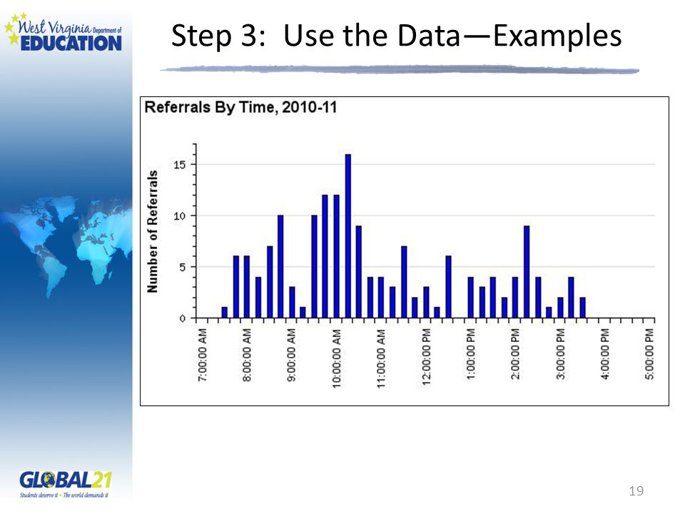 Step 3: Use the Data—Examples 19