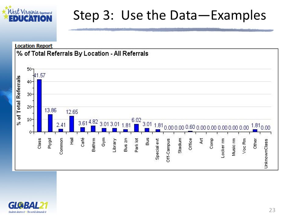 Step 3: Use the Data—Examples 23