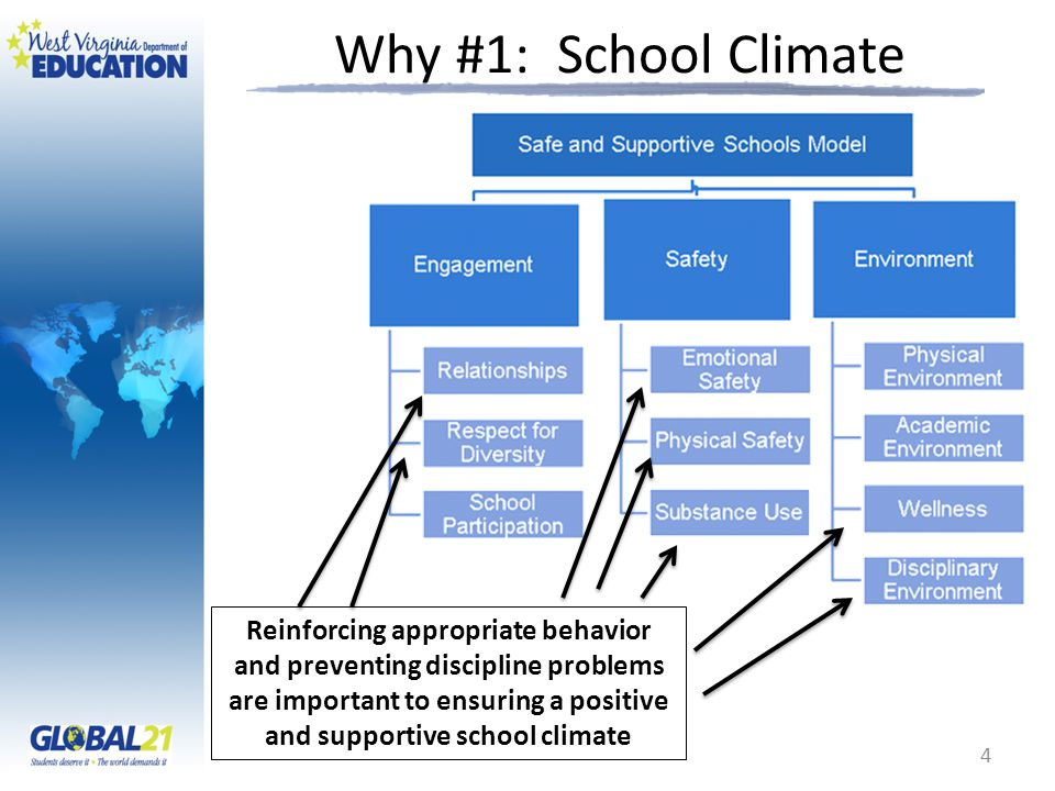 Why #1: School Climate Reinforcing appropriate behavior and preventing discipline problems are important to ensuring a positive and supportive school