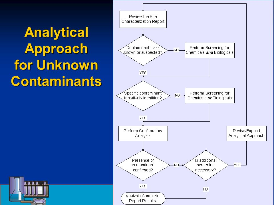Analytical Approach for Unknown Contaminants