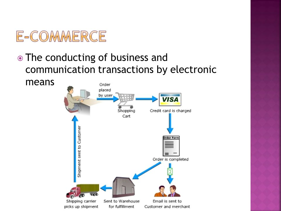  The conducting of business and communication transactions by electronic means