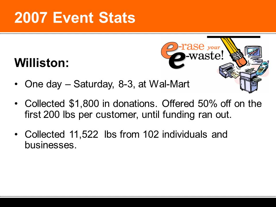 2008 South Dakota Spring Solid Waste Operators Workshop: Ideas & Strategies 2007 Event Stats Williston: One day – Saturday, 8-3, at Wal-Mart Collected $1,800 in donations.