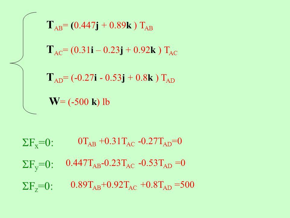 T AB = (0.447j + 0.89k ) T AB T AC = (0.31i – 0.23j + 0.92k ) T AC T AD = (-0.27i - 0.53j + 0.8k ) T AD W = (-500 k) lb  F x =0: 0T AB +0.31T AC -0.27T AD =0  F y =0: 0.447T AB -0.23T AC -0.53T AD =0  F z =0: 0.89T AB +0.92T AC +0.8T AD =500