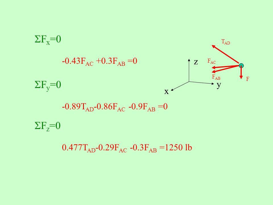  F x =0 -0.43F AC +0.3F AB =0  F y =0 -0.89T AD -0.86F AC -0.9F AB =0  F z =0 0.477T AD -0.29F AC -0.3F AB =1250 lb T AD F AB F AC F z y x