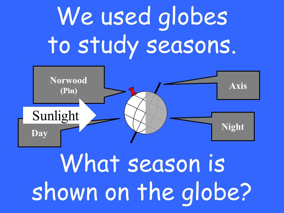 We used globes to study seasons. Axis Norwood (Pin) Day Night What season is shown on the globe? Sunlight