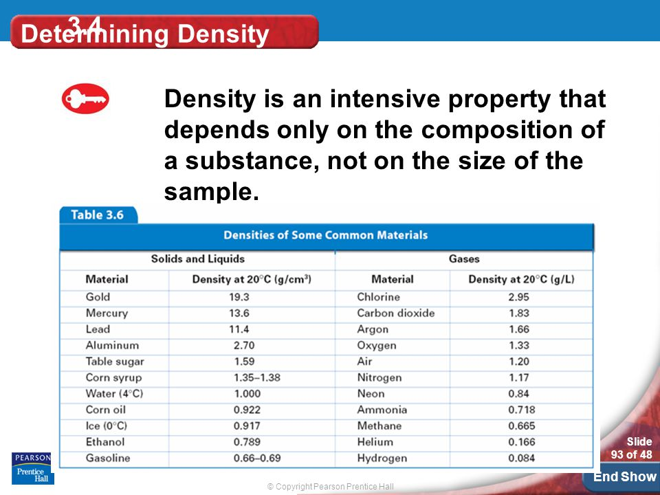 © Copyright Pearson Prentice Hall Slide 93 of 48 End Show Determining Density Density is an intensive property that depends only on the composition of a substance, not on the size of the sample.