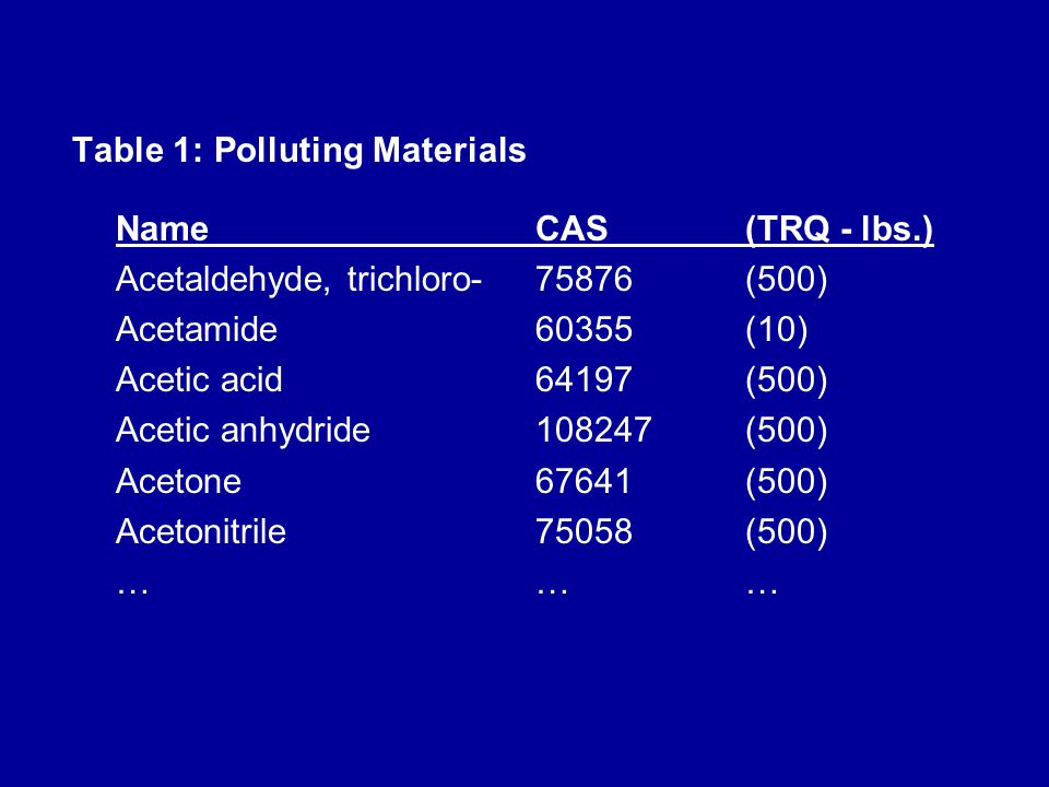 Table 1: Polluting Materials Name CAS (TRQ - lbs.) Acetaldehyde, trichloro- 75876 (500) Acetamide 60355 (10) Acetic acid 64197 (500) Acetic anhydride 108247 (500) Acetone 67641 (500) Acetonitrile 75058 (500) ………
