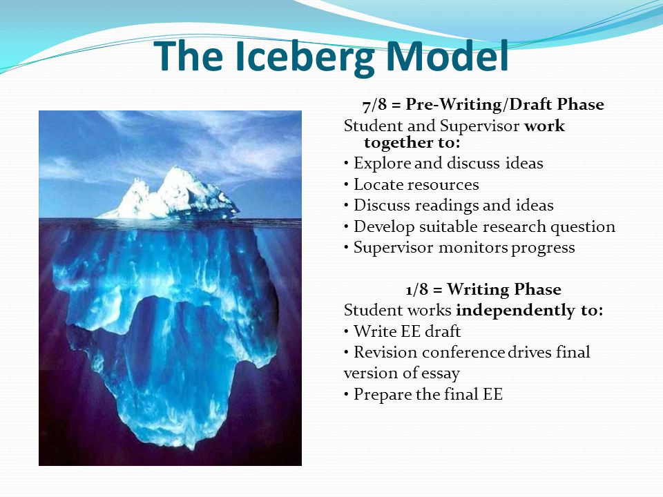 The Iceberg Model 7/8 = Pre-Writing/Draft Phase Student and Supervisor work together to: Explore and discuss ideas Locate resources Discuss readings and ideas Develop suitable research question Supervisor monitors progress 1/8 = Writing Phase Student works independently to: Write EE draft Revision conference drives final version of essay Prepare the final EE