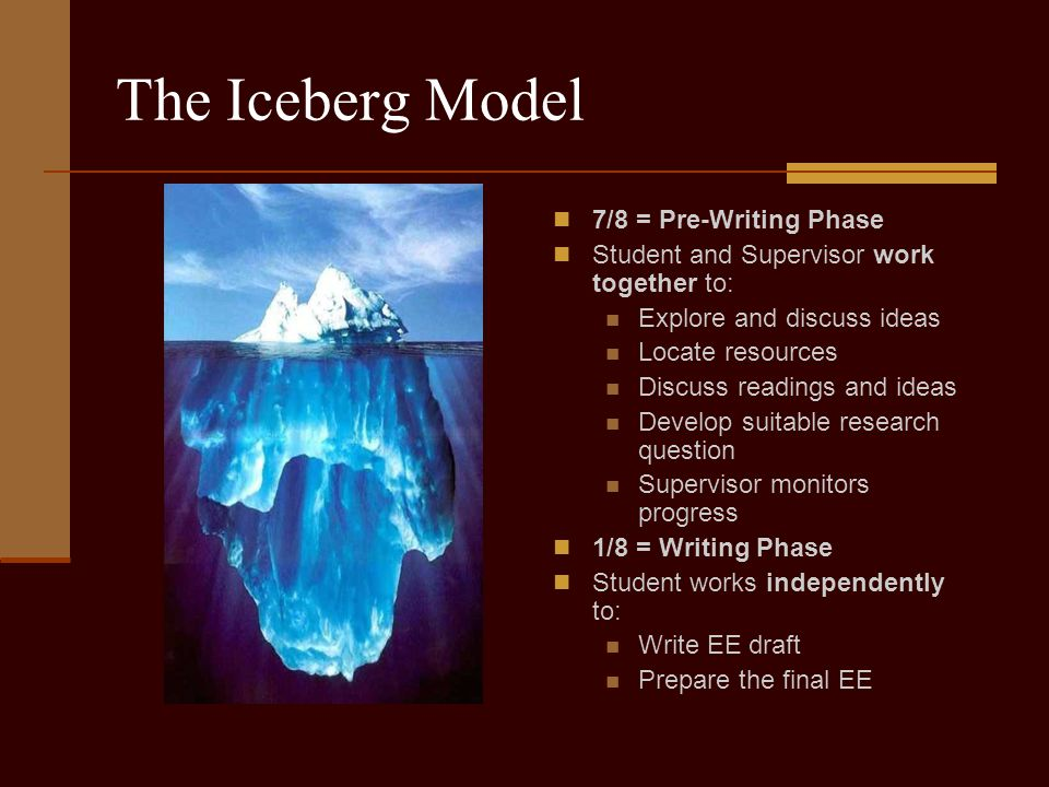 The Iceberg Model 7/8 = Pre-Writing Phase Student and Supervisor work together to: Explore and discuss ideas Locate resources Discuss readings and ideas Develop suitable research question Supervisor monitors progress 1/8 = Writing Phase Student works independently to: Write EE draft Prepare the final EE