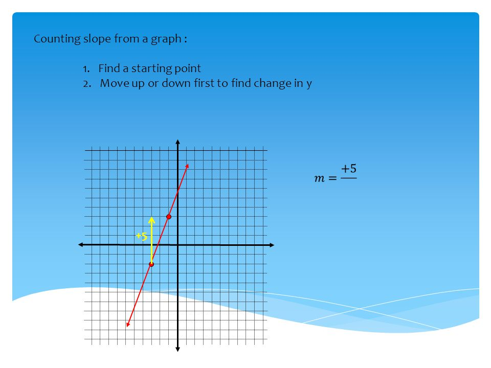 Counting slope from a graph : 1. Find a starting point 2. Move up or down first to find change in y +5