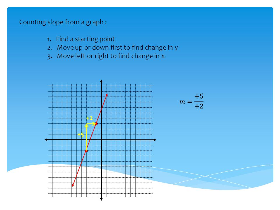 Counting slope from a graph : 1. Find a starting point 2. Move up or down first to find change in y 3. Move left or right to find change in x +5 +2