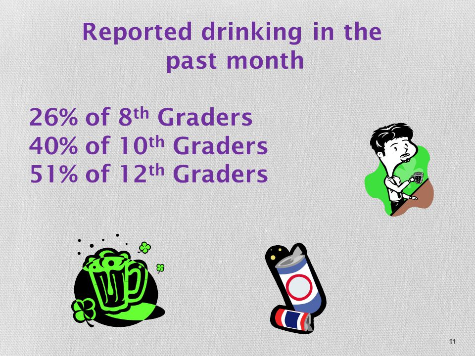 11 Reported drinking in the past month 26% of 8 th Graders 40% of 10 th Graders 51% of 12 th Graders
