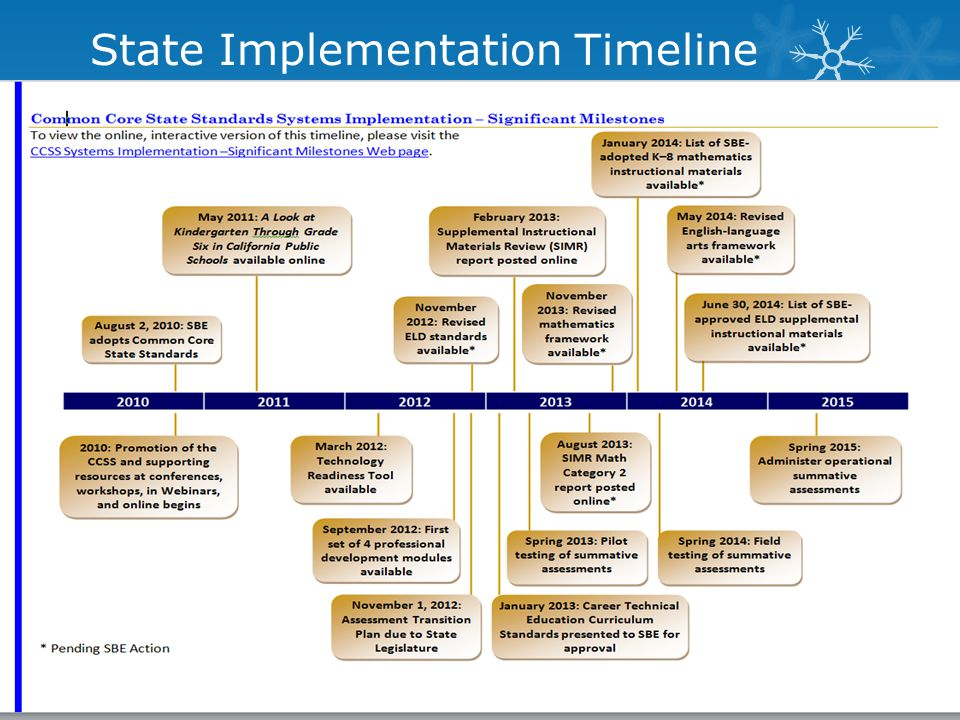 State Implementation Timeline 18