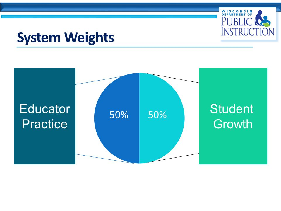 System Weights Student Growth Educator Practice