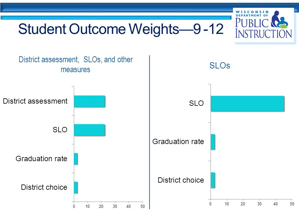 Student Outcome Weights—9 -12 District assessment, SLOs, and other measures SLOs