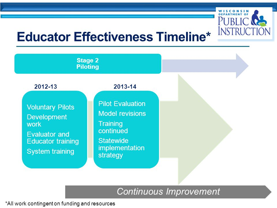 Educator Effectiveness Timeline* Stage 2 Piloting Continuous Improvement Voluntary Pilots Development work Evaluator and Educator training System training Pilot Evaluation Model revisions Training continued Statewide implementation strategy *All work contingent on funding and resources 2012-132013-14