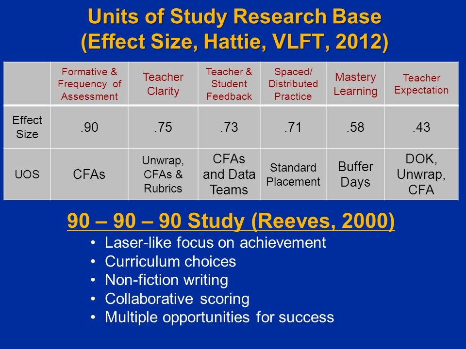 Units of Study Research Base (Effect Size, Hattie, VLFT, 2012) Formative & Frequency of Assessment Teacher Clarity Teacher & Student Feedback Spaced/ Distributed Practice Mastery Learning Teacher Expectation Effect Size.90.75.73.71.58.43 UOS CFAs Unwrap, CFAs & Rubrics CFAs and Data Teams Standard Placement Buffer Days DOK, Unwrap, CFA 90 – 90 – 90 Study (Reeves, 2000) Laser-like focus on achievement Curriculum choices Non-fiction writing Collaborative scoring Multiple opportunities for success