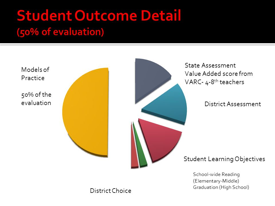 Student Learning Objectives Models of Practice 50% of the evaluation District Choice