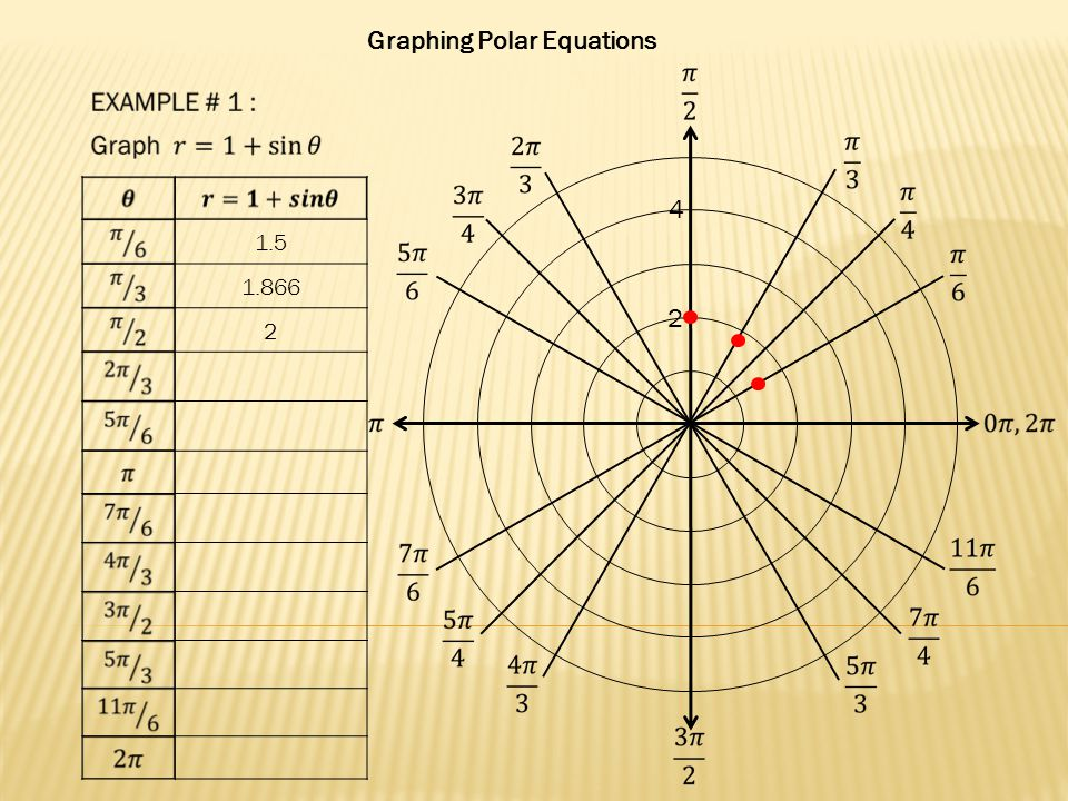 Graphing Polar Equations 2 4 1.5 1.866 2