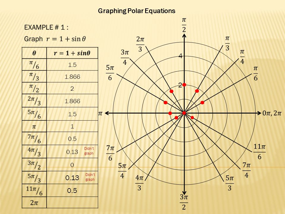 Graphing Polar Equations 2 4 1.5 1.866 2 1.5 1 0.5 0.13 0 0.5 Didn't graph