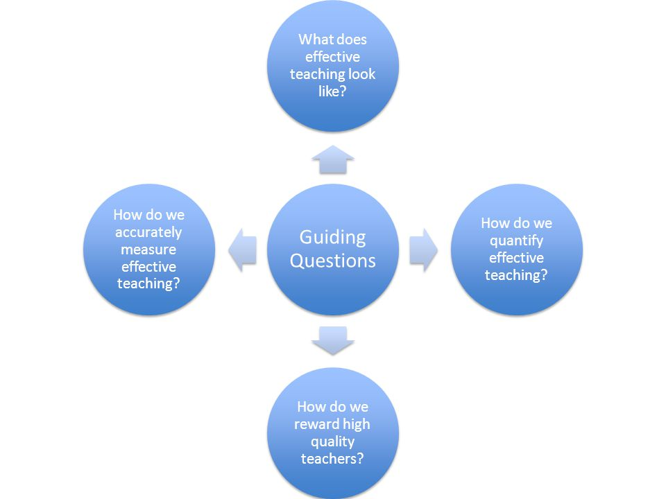 Guiding Questions What does effective teaching look like? How do we quantify effective teaching? How do we reward high quality teachers? How do we acc