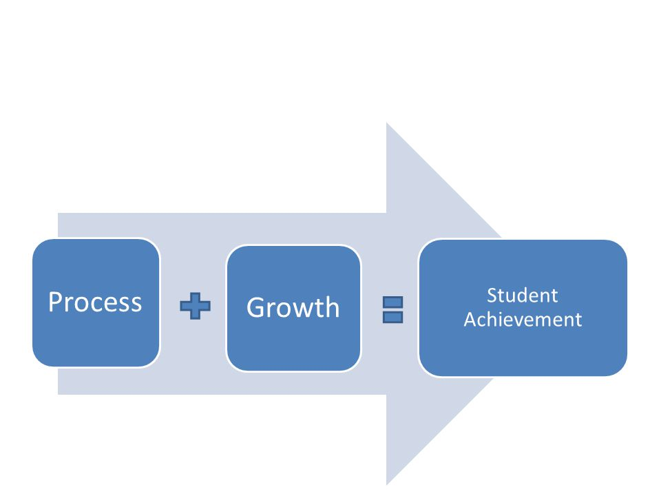 Student Achievement Process Growth