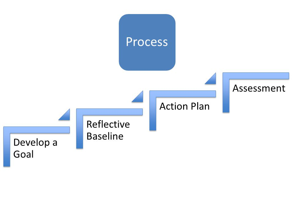 Process Develop a Goal Reflective Baseline Action Plan Assessment