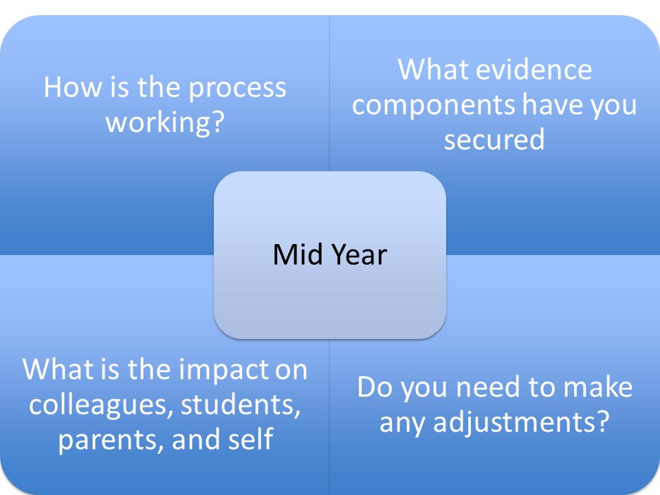 How is the process working? What evidence components have you secured What is the impact on colleagues, students, parents, and self Do you need to mak