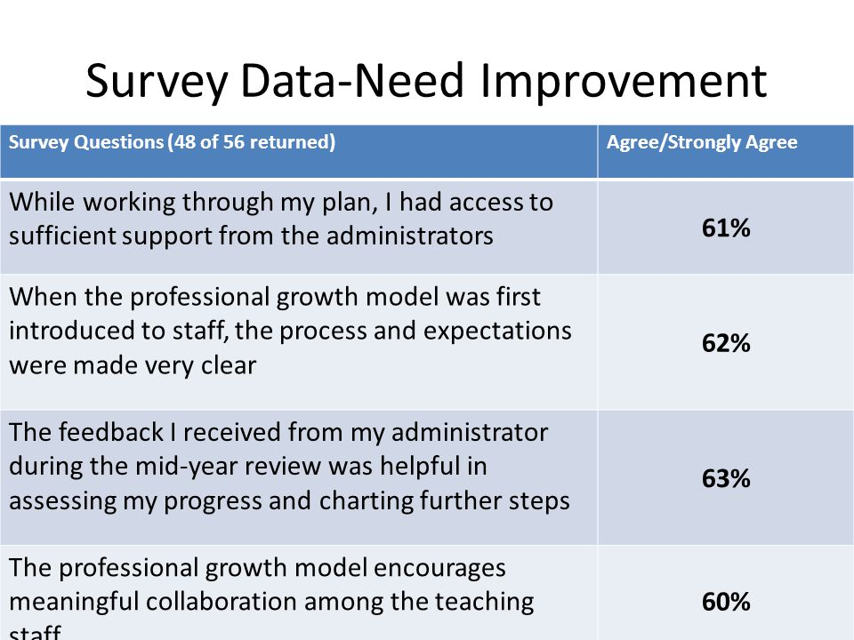 Survey Data-Need Improvement Survey Questions (48 of 56 returned)Agree/Strongly Agree While working through my plan, I had access to sufficient suppor