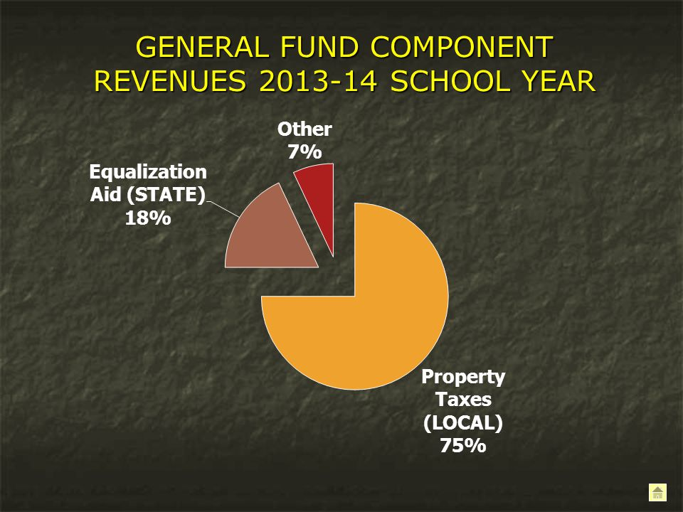 GENERAL FUND COMPONENT REVENUES 2013-14 SCHOOL YEAR
