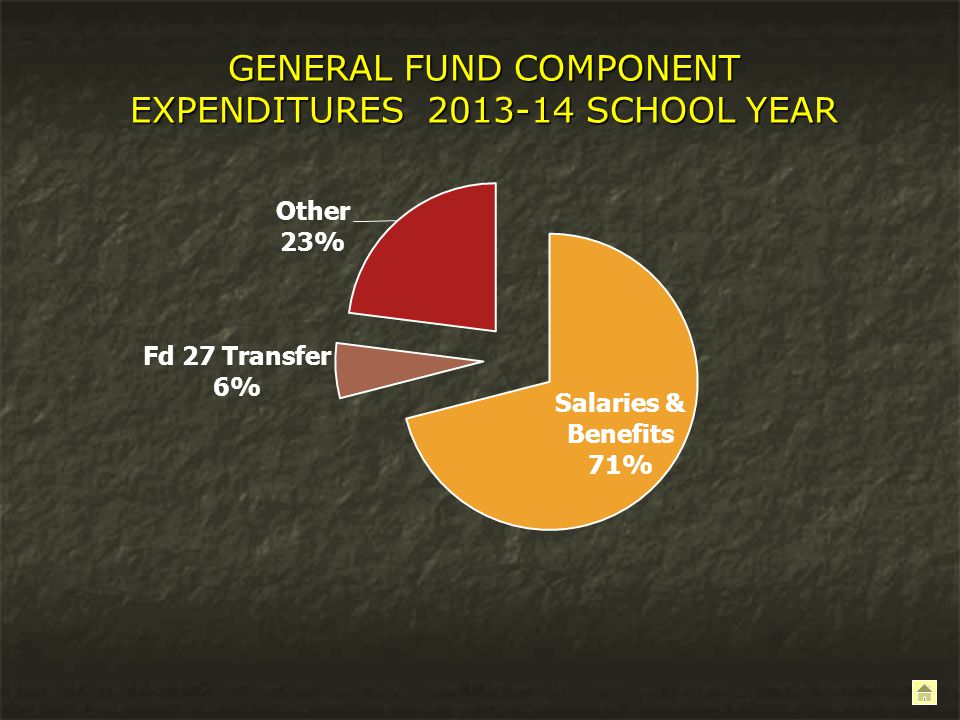 GENERAL FUND COMPONENT EXPENDITURES 2013-14 SCHOOL YEAR