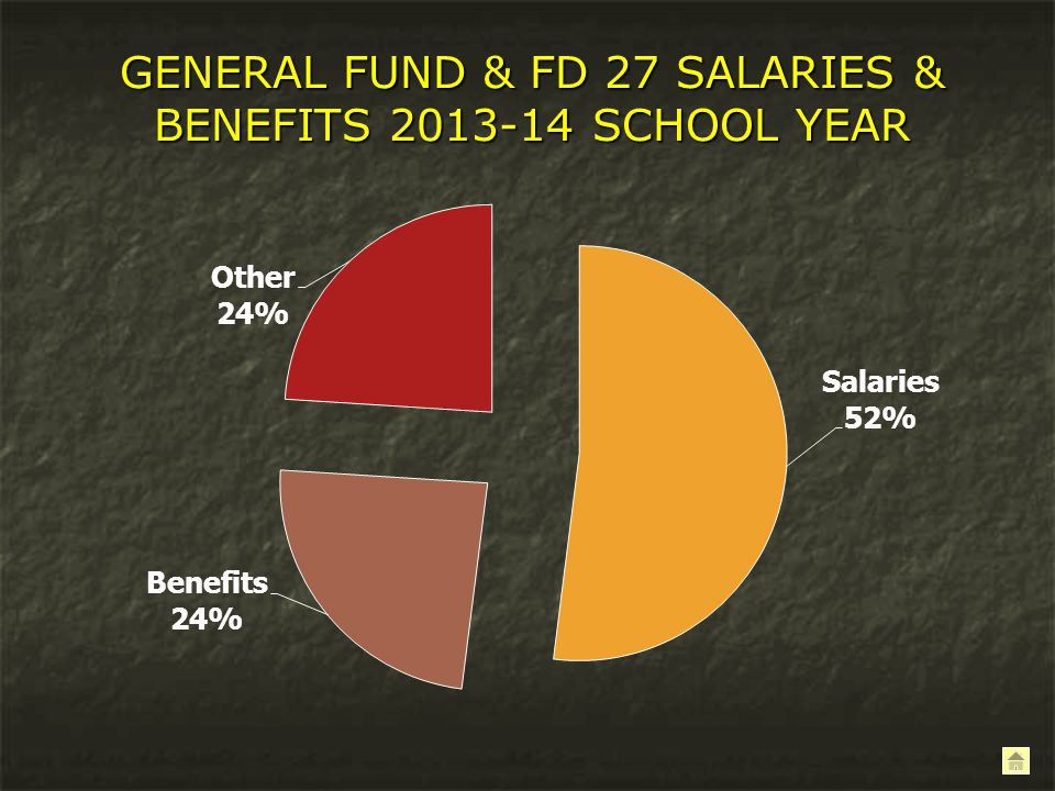 GENERAL FUND & FD 27 SALARIES & BENEFITS 2013-14 SCHOOL YEAR