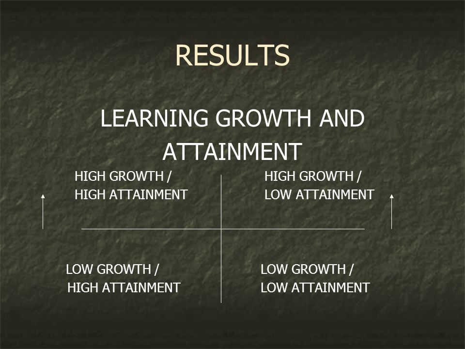 RESULTS LEARNING GROWTH AND ATTAINMENT HIGH GROWTH / HIGH ATTAINMENT LOW ATTAINMENTLOW GROWTH /
