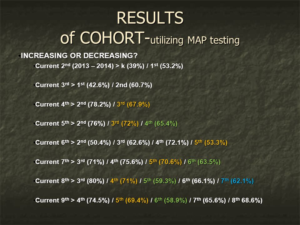 RESULTS of COHORT- utilizing MAP testing INCREASING OR DECREASING.