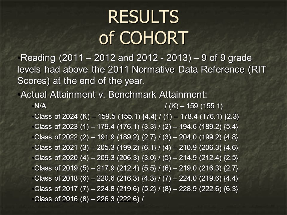 RESULTS of COHORT Reading (2011 – 2012 and 2012 - 2013) – 9 of 9 grade levels had above the 2011 Normative Data Reference (RIT Scores) at the end of the year.