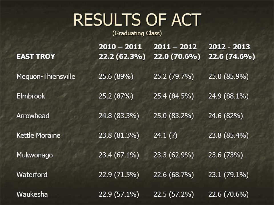 RESULTS OF ACT (Graduating Class) 2010 – 20112011 – 20122012 - 2013 EAST TROY22.2 (62.3%)22.0 (70.6%)22.6 (74.6%) Mequon-Thiensville25.6 (89%)25.2 (79.7%)25.0 (85.9%) Elmbrook25.2 (87%)25.4 (84.5%)24.9 (88.1%) Arrowhead24.8 (83.3%)25.0 (83.2%)24.6 (82%) Kettle Moraine23.8 (81.3%)24.1 ( )23.8 (85.4%) Mukwonago23.4 (67.1%)23.3 (62.9%)23.6 (73%) Waterford22.9 (71.5%)22.6 (68.7%)23.1 (79.1%) Waukesha22.9 (57.1%)22.5 (57.2%)22.6 (70.6%)