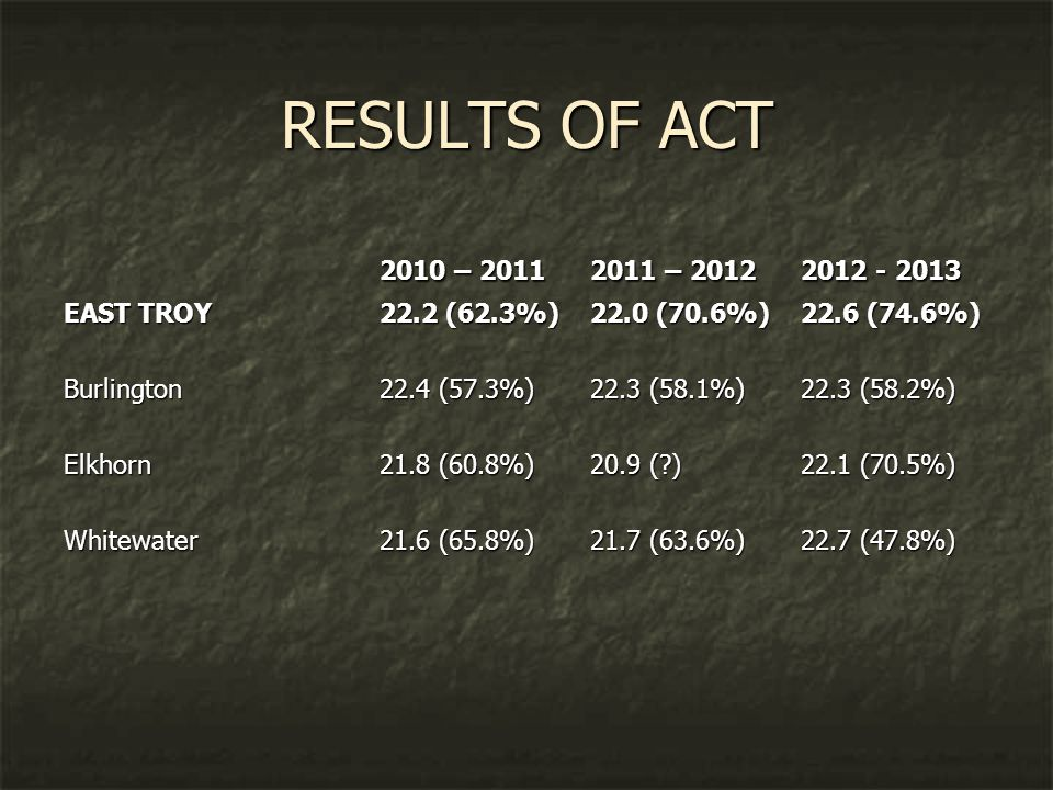 RESULTS OF ACT 2010 – 20112011 – 20122012 - 2013 EAST TROY22.2 (62.3%)22.0 (70.6%)22.6 (74.6%) Burlington22.4 (57.3%)22.3 (58.1%)22.3 (58.2%) Elkhorn21.8 (60.8%)20.9 ( )22.1 (70.5%) Whitewater21.6 (65.8%)21.7 (63.6%)22.7 (47.8%)