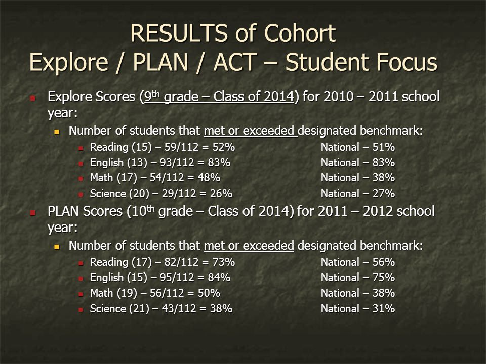 RESULTS of Cohort Explore / PLAN / ACT – Student Focus Explore Scores (9 th grade – Class of 2014) for 2010 – 2011 school year: Explore Scores (9 th grade – Class of 2014) for 2010 – 2011 school year: Number of students that met or exceeded designated benchmark: Number of students that met or exceeded designated benchmark: Reading (15) – 59/112 = 52% National – 51% Reading (15) – 59/112 = 52% National – 51% English (13) – 93/112 = 83% National – 83% English (13) – 93/112 = 83% National – 83% Math (17) – 54/112 = 48% National – 38% Math (17) – 54/112 = 48% National – 38% Science (20) – 29/112 = 26% National – 27% Science (20) – 29/112 = 26% National – 27% PLAN Scores (10 th grade – Class of 2014) for 2011 – 2012 school year: PLAN Scores (10 th grade – Class of 2014) for 2011 – 2012 school year: Number of students that met or exceeded designated benchmark: Number of students that met or exceeded designated benchmark: Reading (17) – 82/112 = 73%National – 56% Reading (17) – 82/112 = 73%National – 56% English (15) – 95/112 = 84%National – 75% English (15) – 95/112 = 84%National – 75% Math (19) – 56/112 = 50%National – 38% Math (19) – 56/112 = 50%National – 38% Science (21) – 43/112 = 38%National – 31% Science (21) – 43/112 = 38%National – 31%