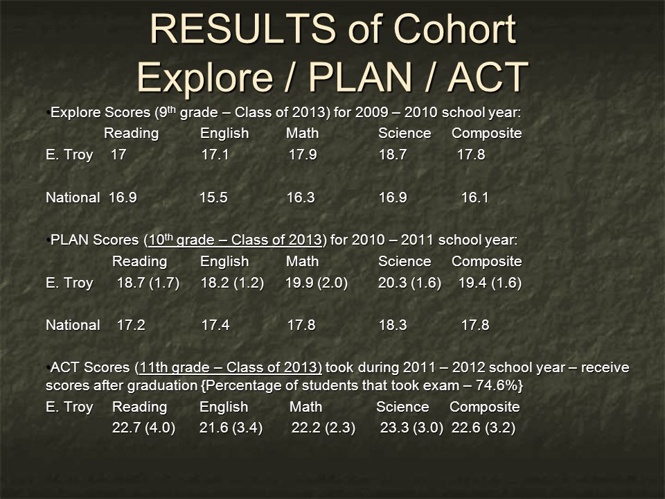 RESULTS of Cohort Explore / PLAN / ACT Explore Scores (9 th grade – Class of 2013) for 2009 – 2010 school year: Explore Scores (9 th grade – Class of 2013) for 2009 – 2010 school year: Reading English Math Science Composite Reading English Math Science Composite E.