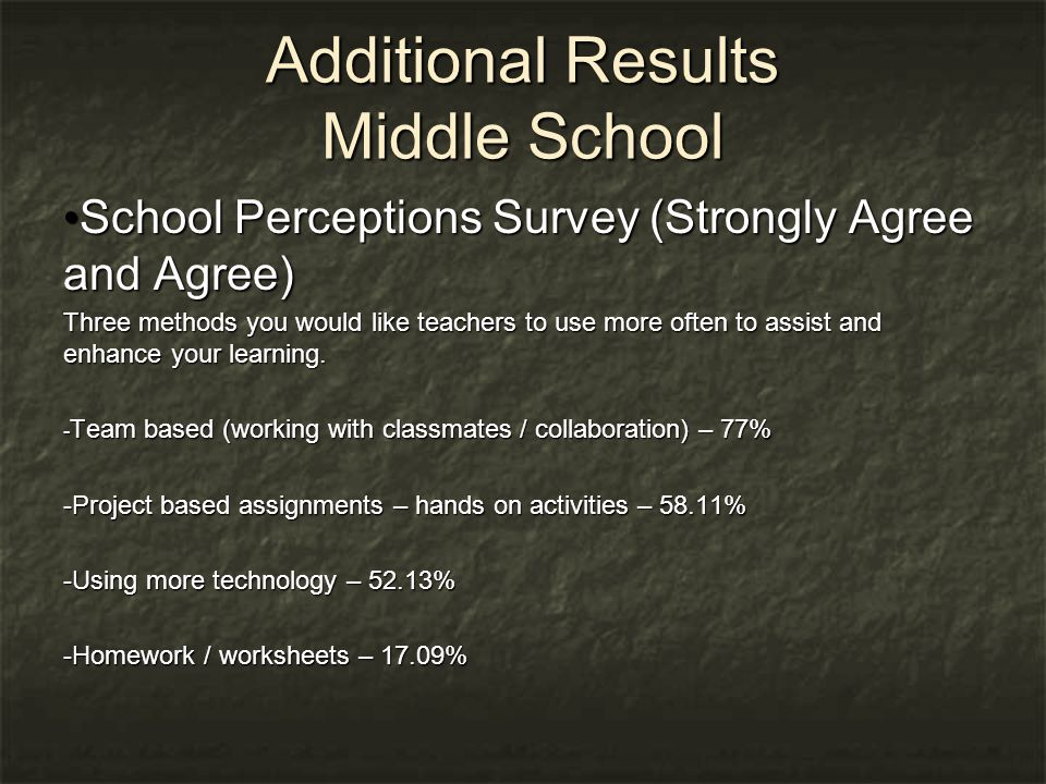 Additional Results Middle School School Perceptions Survey (Strongly Agree and Agree) School Perceptions Survey (Strongly Agree and Agree) Three methods you would like teachers to use more often to assist and enhance your learning.