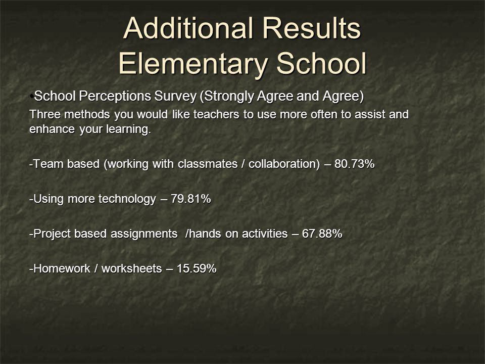 Additional Results Elementary School School Perceptions Survey (Strongly Agree and Agree)School Perceptions Survey (Strongly Agree and Agree) Three methods you would like teachers to use more often to assist and enhance your learning.