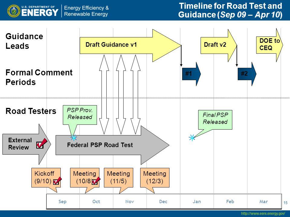 Timeline for Road Test and Guidance (Sep 09 – Apr 10) SepOctNovDecJanFebMar Draft Guidance v1 External Review Federal PSP Road Test Road Testers Guida