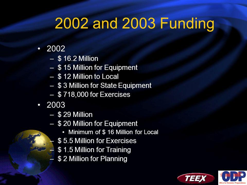 2002 and 2003 Funding 2002 –$ 16.2 Million –$ 15 Million for Equipment –$ 12 Million to Local –$ 3 Million for State Equipment –$ 718,000 for Exercises 2003 –$ 29 Million –$ 20 Million for Equipment Minimum of $ 16 Million for Local –$ 5.5 Million for Exercises –$ 1.5 Million for Training –$ 2 Million for Planning