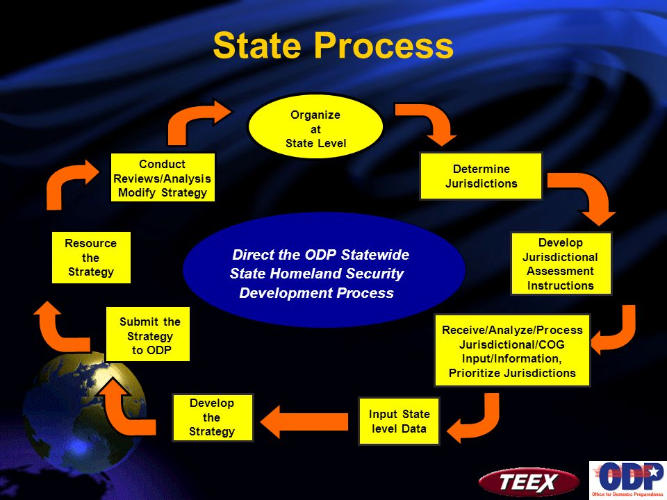 Direct the ODP Statewide State Homeland Security Development Process Determine Jurisdictions Develop Jurisdictional Assessment Instructions Receive/Analyze/Process Jurisdictional/COG Input/Information, Prioritize Jurisdictions Resource the Strategy Conduct Reviews/Analysis Modify Strategy State Process Organize at State Level Input State level Data Develop the Strategy Submit the Strategy to ODP
